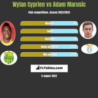 Wylan Cyprien vs Adam Marusic h2h player stats