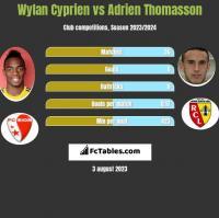 Wylan Cyprien vs Adrien Thomasson h2h player stats