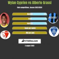 Wylan Cyprien vs Alberto Grassi h2h player stats