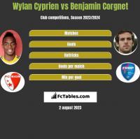 Wylan Cyprien vs Benjamin Corgnet h2h player stats