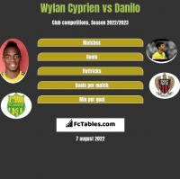 Wylan Cyprien vs Danilo h2h player stats