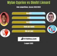 Wylan Cyprien vs Dimitri Lienard h2h player stats