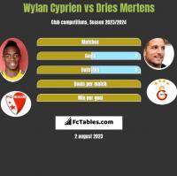 Wylan Cyprien vs Dries Mertens h2h player stats