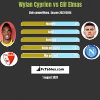 Wylan Cyprien vs Elif Elmas h2h player stats