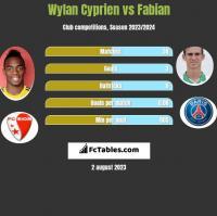 Wylan Cyprien vs Fabian h2h player stats