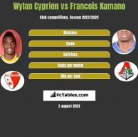 Wylan Cyprien vs Francois Kamano h2h player stats
