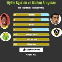 Wylan Cyprien vs Gaston Brugman h2h player stats