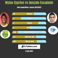 Wylan Cyprien vs Gonzalo Escalante h2h player stats