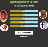 Wylan Cyprien vs Hernani h2h player stats