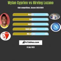 Wylan Cyprien vs Hirving Lozano h2h player stats
