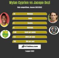 Wylan Cyprien vs Jacopo Dezi h2h player stats