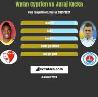 Wylan Cyprien vs Juraj Kucka h2h player stats