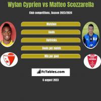 Wylan Cyprien vs Matteo Scozzarella h2h player stats