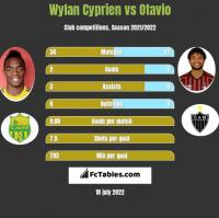 Wylan Cyprien vs Otavio h2h player stats