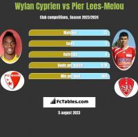 Wylan Cyprien vs Pier Lees-Melou h2h player stats