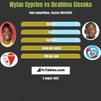 Wylan Cyprien vs Ibrahima Sissoko h2h player stats
