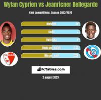 Wylan Cyprien vs Jeanricner Bellegarde h2h player stats