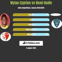Wylan Cyprien vs Remi Oudin h2h player stats