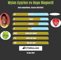 Wylan Cyprien vs Hugo Magnetti h2h player stats