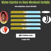 Wylan Cyprien vs Hans Nicolussi Caviglia h2h player stats