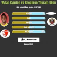 Wylan Cyprien vs Khephren Thuram-Ulien h2h player stats