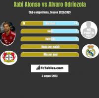 Xabi Alonso vs Alvaro Odriozola h2h player stats