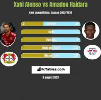 Xabi Alonso vs Amadou Haidara h2h player stats