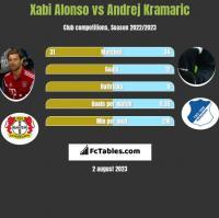 Xabi Alonso vs Andrej Kramaric h2h player stats