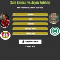 Xabi Alonso vs Arjen Robben h2h player stats