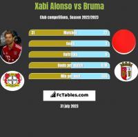 Xabi Alonso vs Bruma h2h player stats