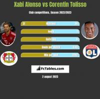 Xabi Alonso vs Corentin Tolisso h2h player stats