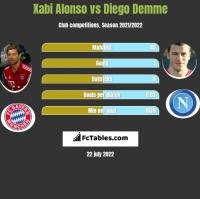 Xabi Alonso vs Diego Demme h2h player stats