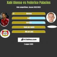 Xabi Alonso vs Federico Palacios h2h player stats