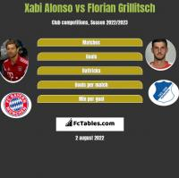 Xabi Alonso vs Florian Grillitsch h2h player stats