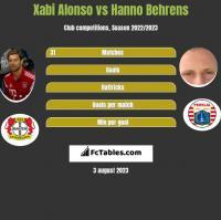 Xabi Alonso vs Hanno Behrens h2h player stats