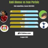 Xabi Alonso vs Ivan Perisić h2h player stats