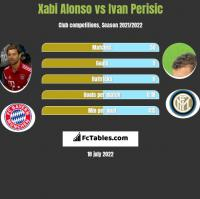 Xabi Alonso vs Ivan Perisic h2h player stats