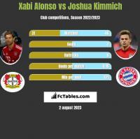 Xabi Alonso vs Joshua Kimmich h2h player stats
