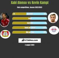 Xabi Alonso vs Kevin Kampl h2h player stats