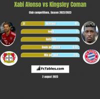 Xabi Alonso vs Kingsley Coman h2h player stats