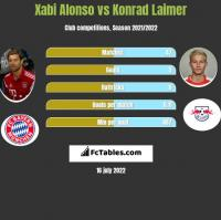 Xabi Alonso vs Konrad Laimer h2h player stats