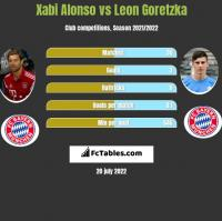 Xabi Alonso vs Leon Goretzka h2h player stats