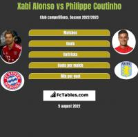 Xabi Alonso vs Philippe Coutinho h2h player stats