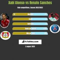 Xabi Alonso vs Renato Sanches h2h player stats