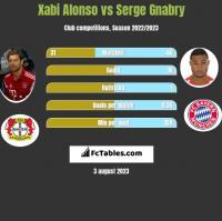 Xabi Alonso vs Serge Gnabry h2h player stats