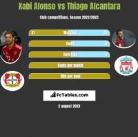Xabi Alonso vs Thiago Alcantara h2h player stats