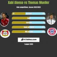 Xabi Alonso vs Thomas Mueller h2h player stats