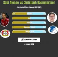 Xabi Alonso vs Christoph Baumgartner h2h player stats