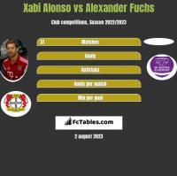 Xabi Alonso vs Alexander Fuchs h2h player stats