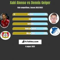 Xabi Alonso vs Dennis Geiger h2h player stats